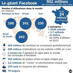 #facebook dans le monde.  Via Idé