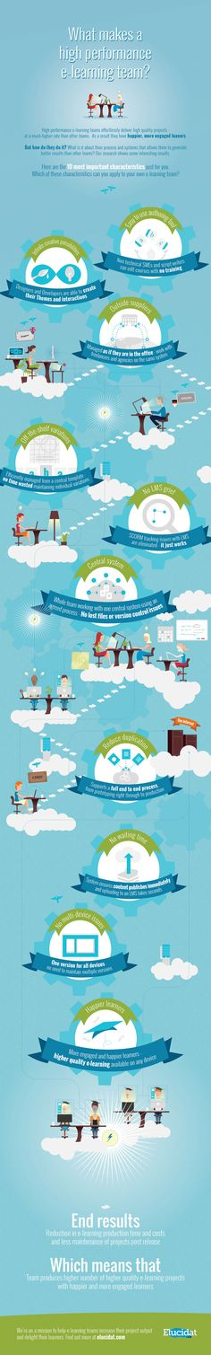 What Makes A High Performance eLearning Team Infographic | e-Learning Infographics