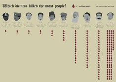 Brain Magazine - Page Président - Le hit parade des dictateurs