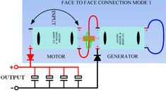 Free-Energy Devices - Moving Pulsed Systems : 3 poles motors