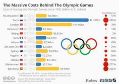 The Massive Cost Of Hosting The Olympic Games