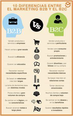 Qué es el nuevo marketing y mejores estrategias Marketing Online, Social Marketing, Business Marketing, Content Marketing, Online Business, Digital Marketing, Search Advertising, Display Advertising, Advertising Ideas