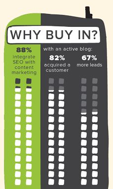 Did you know?: companies with active blogs get 2/3 more leads per month than companies that don't produce content regularly. http://www.refugemarketing.com