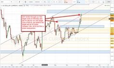 EURUSD & DXY Forex Forecast October 12th, 2016 - http://www.myownforex.guru/fx-news/eurusd-dxy-forex-forecast-october-12th-2016/