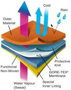 How does GoreTex Work?