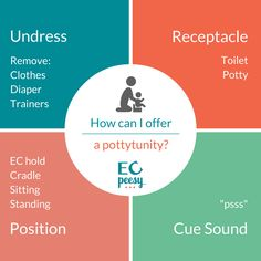 How to Start Elimination Communication Part 2: How to Potty Your Baby. Learn how to do EC, including EC holds, potties, and cue sounds.