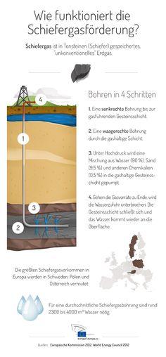 Infografik: So funktioniert die Schiefergasförderung