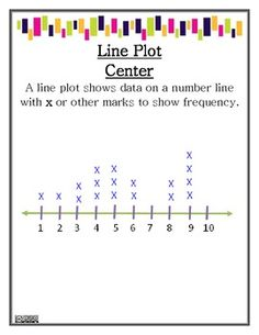 Math Centers Graphing   Can roll dice a number of times and answer probability questions.