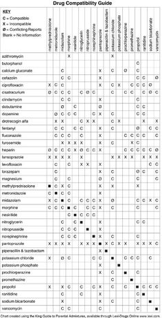 ☤ MD ☞☆☆☆ Drug Compatibility Guide.