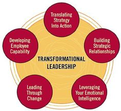 """Transformational leadership is about implementing new ideas, continual change to maintain relevance, staying flexible and adaptable, and continually improving relationships with those around them. Bass (1985) suggests that transformational leaders build relationships by employing one or more of the factors associated with transformational leadership: Charisma Inspirational motivation Intellectual stimulation Individual consideration"