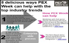 Highlights the key industry trends revealed in our recent performance excellence report. These are the challenges and goals faced by the industry, your peers, as a whole. The extra twist, which you will hopefully like, shows how PEX Week addresses these challenges. No sales, just straight forward themes and goals.