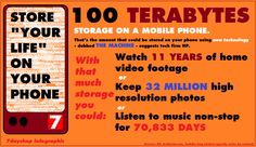 """Could your phone store millions of photos - in fact """"your life"""" in a few years? Tech company suggests 100 terabytes storage on phones could be possible. Click on the infographic to read more"""