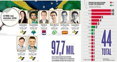 Passados seis meses do impeachment de Dilma Rousseff, o #MovimentoBrasilLivre está mais partidário e seletivo em seus protestos contra corrupção. Vários dos líderes do movimento deixaram de lado as mobilizações e se lançaram candidatos nas últimas eleições por partidos tradicionais, muitos deles envolvidos nos escândalos de corrupção. (24/11/2016) #MBL #LavaJato #Corrupção #Infográfico #Infografia #HojeEmDia