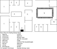"""This is a general floorplan of a Roman villa. The cubiculum is number 2.  Lee, Alex, James Arndt, and Shane Goldmacher. """"A Roman House.""""       library.thinkquest.org. N.p., n.d. Web. 25 Sept. 2011.       ."""