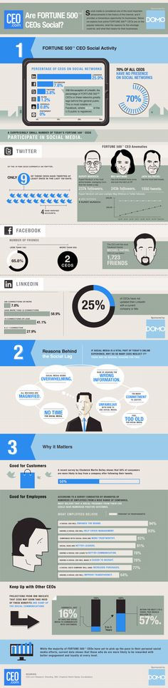 How Social Are FORTUNE 500™ CEOs? Great #Infographic . CEOs need to show the way to their employees !
