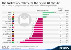 •  Chart: The Public Underestimates The Extent Of Obesity   Statista