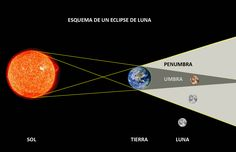 El día 11 de Febrero de 2017 ocurrirá un Eclipse Penumbral de Luna, en el continente americano será visible a partir del día 10 de Febrero. También será visible en América, Europa, África y Asia. &…