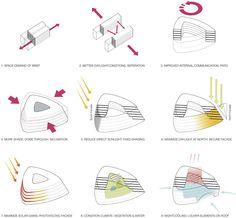 alleswirdgut: BIO campus istanbul | designboom
