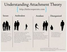 Understanding attachment theory, Autism Spectrum Disorder: