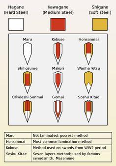 Cross sections of Japanese sword blade lamination methods Japanese Blades, Japanese Sword, Katana Swords, Samurai Swords, Swords And Daggers, Knives And Swords, Kendo, Armas Ninja, Types Of Swords