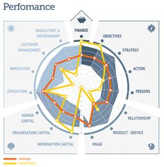 The ValuePerform Analysis generates a set of spider webs showing: Importance… Business Model, Business Analyst, Business Design, Business Marketing, Competitive Intelligence, Competitive Analysis, Business Intelligence, Scientific Management, Research Skills