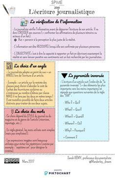 French Language Learning, Roman, Writing Skills, Design Thinking, Copywriting, Positive Affirmations, Vocabulary, Infographic, Positivity