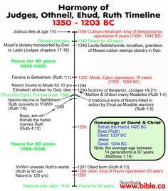 Harmony Of Judges Othneil Ehudm Ruth Timeline