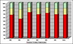 #Oposiciones inspectores de la AEAT: Perspectivas de éxito de un opositor en un horizonte temporal de 5 años