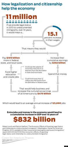 immigration reform impact on economy Infographic chart