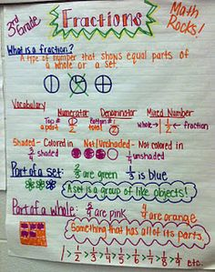 Teaching a section of fundamental math concepts. this Grade Math- Anchor Charts/Posters is exactly what I need for my high schoolers who still cannot add/subtract fractions. Math Strategies, Math Resources, Math Activities, Math Enrichment, Math Charts, Math Anchor Charts, Math Fractions, Maths, 3rd Grade Fractions