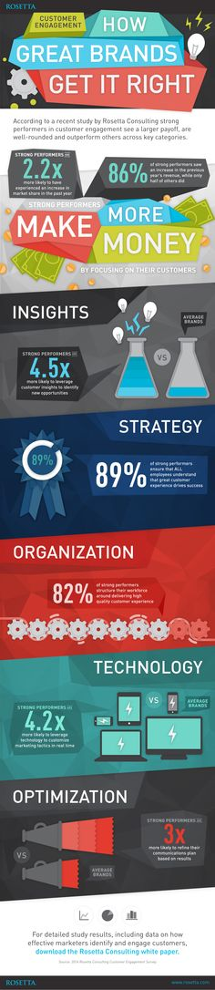 Infographic: How brands get customer engagement right