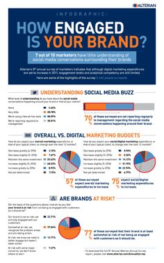 How Engaged Is Your Brand? - #Infographic
