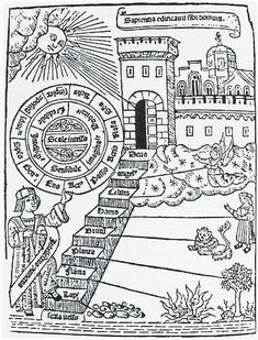 The mediaeval scala naturae as a staircase, implying the possibility of progress:[6] Ramon Lull's Ladder of Ascent and Descent of the Mind, 1305