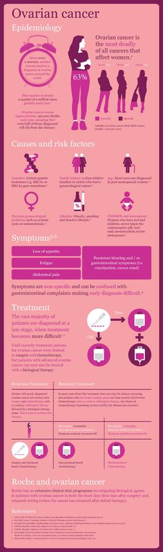 Ovarian cancer: The most deadly of all cancers that affect women (infographic)