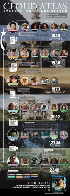 Still confused by Cloud Atlas? Infographic & featurettes break it down