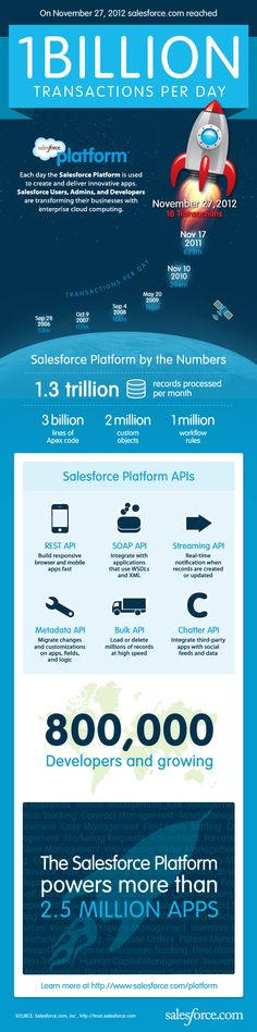 1 Billion Transactions - now that calls for a salesforce.com party!