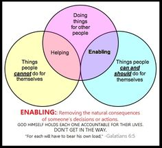 A very good chart on the difference between helping and enabling.