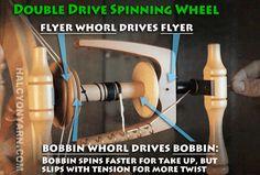 Spinning wheel drive options: Double drive, Irish, Scotch, oh my! Halcyon Yarn Blog ... Halcyon Yarn Spinning Yarn, Spinning Wheels, Tapestry Loom, Spin Me, Fiber Art, Irish, Weaving, Sewing Machines, Scotch