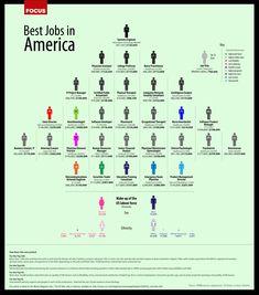 "Top 30 ""Best"" Jobs in America"