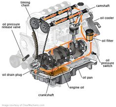 This kind of Car repair Sh - repair Mechanical Design, Mechanical Engineering, Automobile, Car Care Tips, Volvo S40, Automotive Engineering, Crate Engines, Car Gadgets, Car Engine