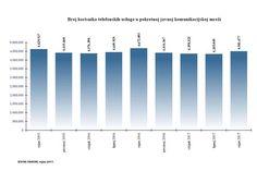 Podaci domaćeg telekom regulatora HAKOM-a za kraj trećeg kvartala ove godine pokazuju kako je nakon tri kvartala uzastopnog pada broja korisnika u mobilnoj telefoniji njihov broj na kraju rujna dosega