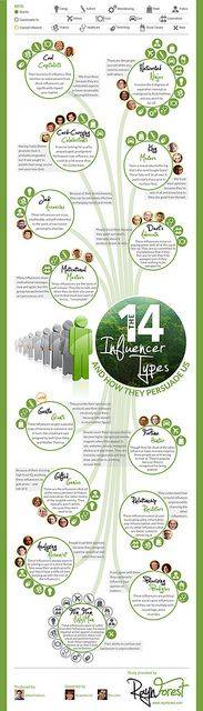 [Infographic] The Future of Marketing and The 14 Types Of Influencers #megamarketinghq #marketing