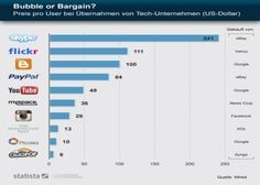 Bubble or Bargain? Price per User in case of takeovers from tech companies.  Preis pro User bei Übernahmen von Tech-Unternehmen