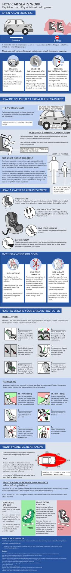 If you have questions about convertible car seats for baby and even car seats for toddlers and safety concerns, check out this guide: car seat infographic baby breastfeeding baby infants baby quotes baby tips baby toddlers Car Seat Guidelines, Travel Car Seat, Baby Care Tips, Baby Tips, Newborn Essentials, Simple Pictures, Kids Health, Working Moms, Parenting Hacks