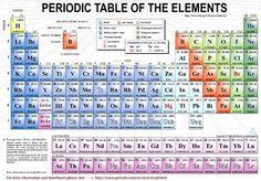 Mendeleev's beauty