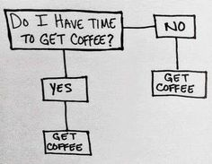 Coffee Humor | Coffee Flow Chart | Do I have time to get coffee? Always!
