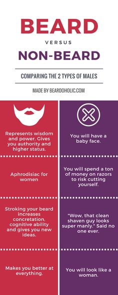 Facebook Twitter Pinterest If you ever had a doubt on growing a beard, this Beard vs Non-Beard infographic should help you make a smart decision. For more help with beard growth go to our homepage. To Share this Image On Your Site Copy the Code Bellow: <p><strong>Please include attribution to Beardoholic.com with this graphic.</strong></p> <p><a href='http://beardoholic.com/beard-infographic/'><img …