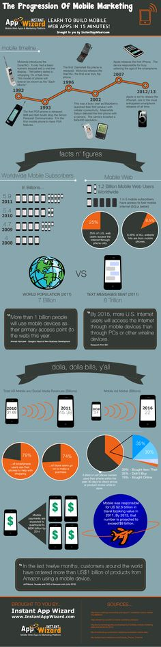 INFOGRAPHIC: Mobile Marketing 1980s-Today