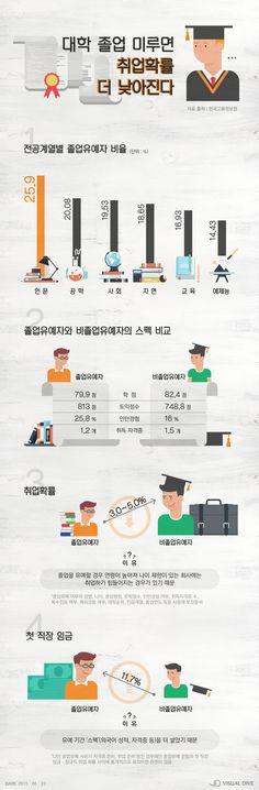 대학 '졸업 유예' 하면 취업확률 낮아진다 [인포그래픽] #Job / #Infographic ⓒ 비주얼다이브 무단 복사·전재·재배포 금지