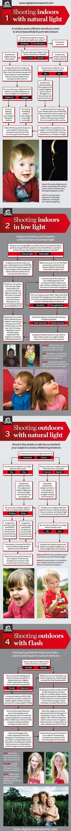 Shooting Indoors, Outdoors with Natural light or Flash cheat sheet